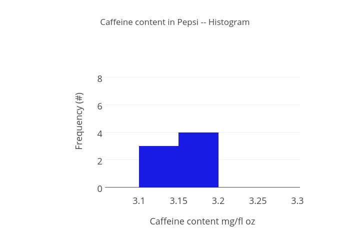 content in Pepsi -- Histogram | histogram made by Kcai | plotly