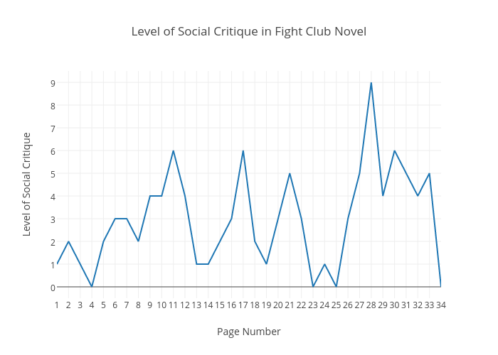 Level of Social Critique in Fight Club Novel