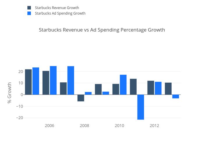 Starbucks Revenue Vs Ad Spending Percentage Growth Grouped Bar
