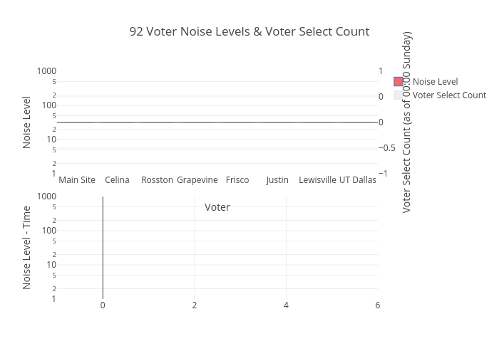 92 Voter Noise Levels & Voter Select Count | bar chart made by Ke5gdb | plotly