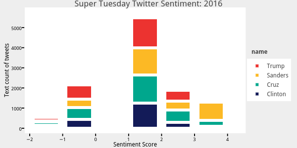 Super Tuesday Twitter Sentiment: 2016 | stacked bar chart made by Keberwein77 | plotly