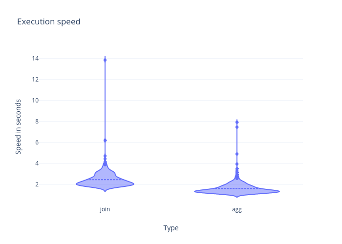 Execution speed | violin made by Kees.c.bakker | plotly