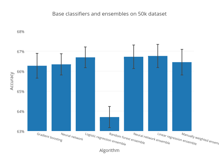 Base classifiers and ensembles on 50k dataset