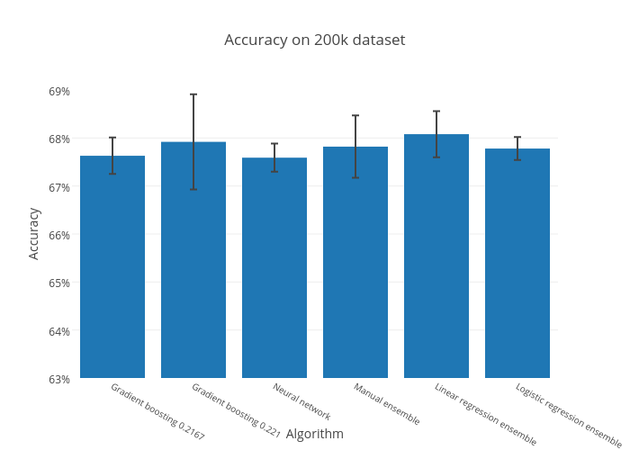 Accuracy on 200k dataset