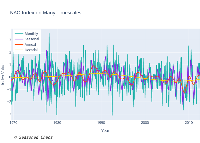 NAO Index on Many Timescales | line chart made by Kelseymalloy | plotly