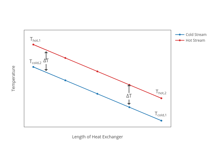 temperature vs length of heat exchanger   line chart made by kentang2774    plotly