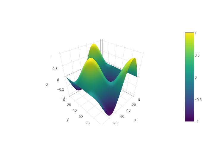 3D Surface Lighting in Python | Plotly