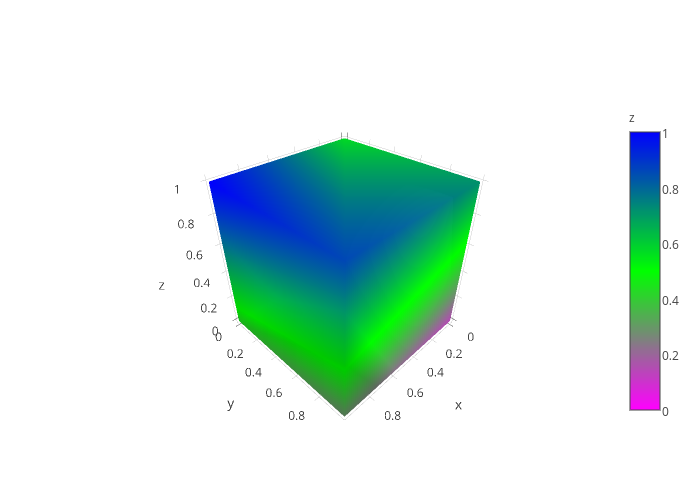 y vs x | mesh3d made by Kevintest | plotly