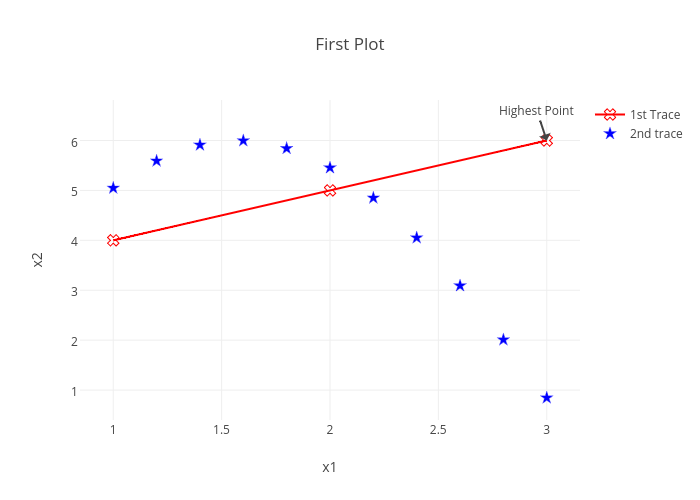Plotly user guide for python first plot made by kevintest plotly kevintests interactive graph ccuart Choice Image