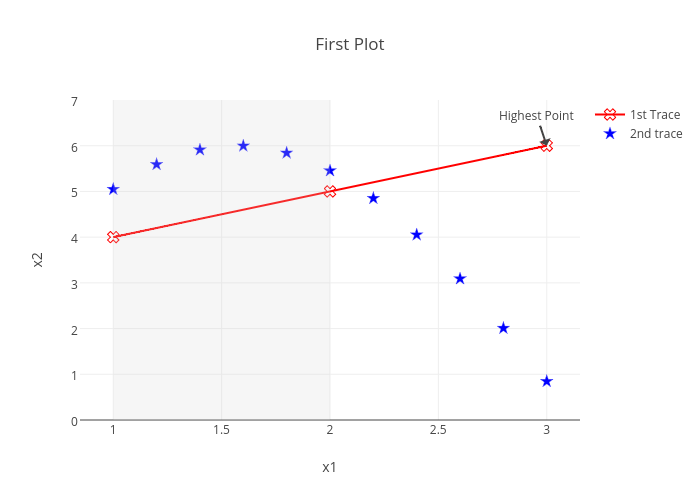 First Plot |  made by Kevintest | plotly