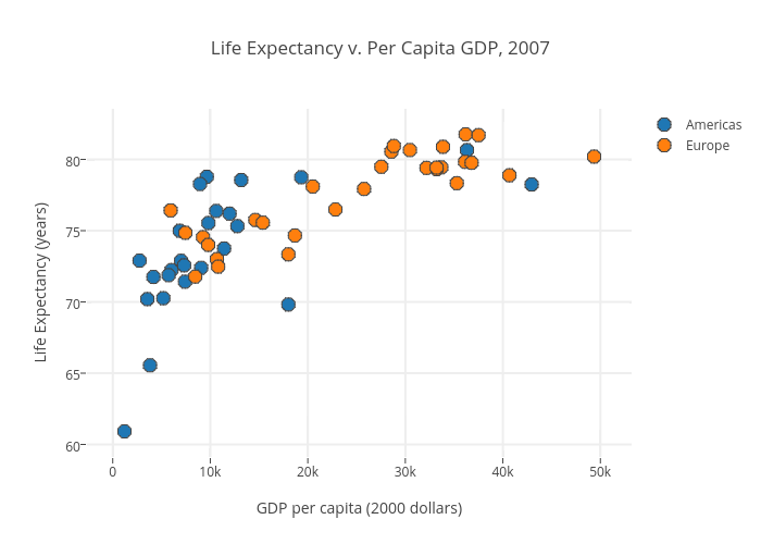 Life Expectancy v. Per Capita GDP, 2007 | scatter chart made by Kevintest | plotly