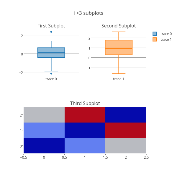 i <3 subplots | box plot made by Kevintest | plotly