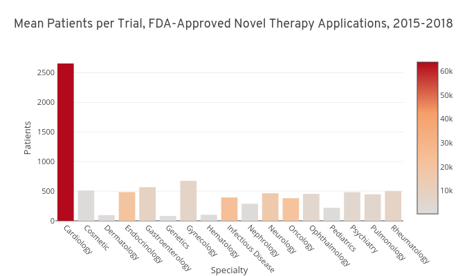 Trust the Process: The Structured Variety of Novel Therapy