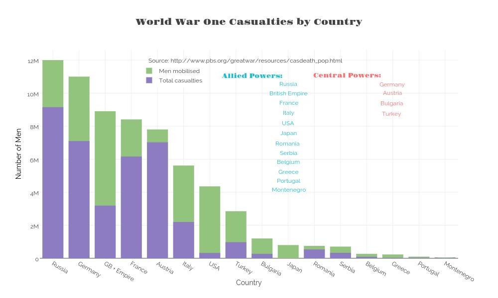 world war 1 total war essay