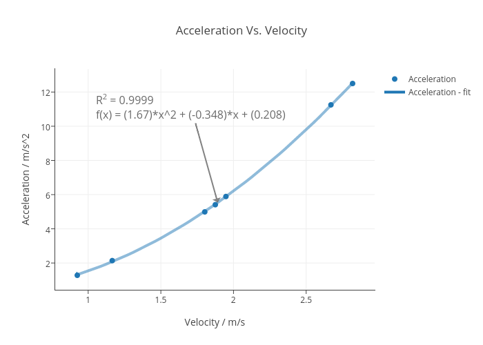 Acceleration Vs. Velocity