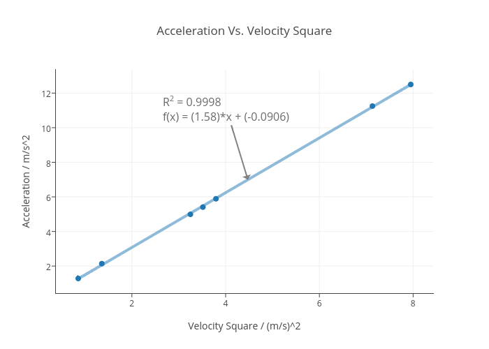 Acceleration Vs. Velocity Square