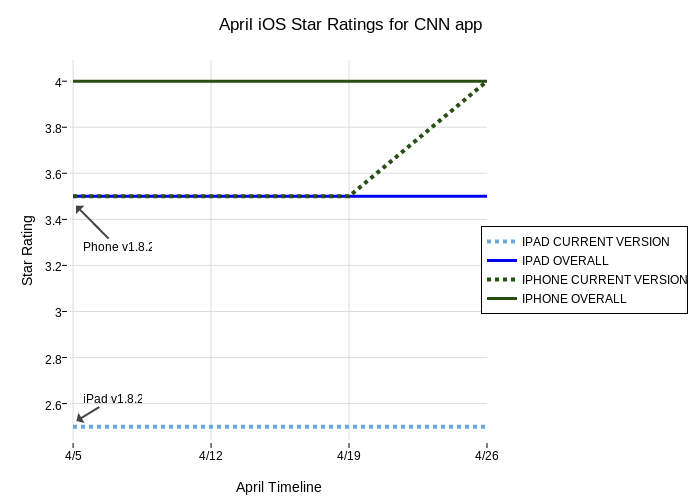April iOS Star Ratings for CNN app | line chart made by
