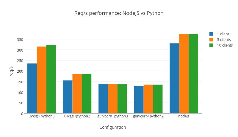 Req/s performance: NodeJS vs Python   grouped bar chart made by