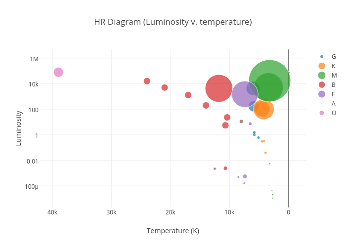 Diagram (Luminosity v. temperature) | scatter chart made by ...