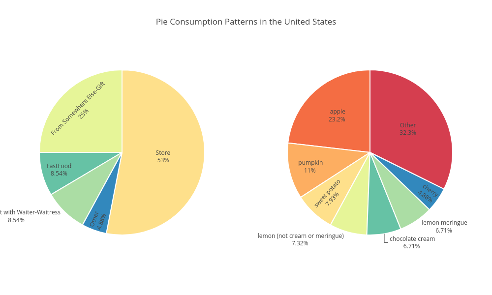 Pie Consumption Patterns in the United States | pie made by Kindofluke | plotly