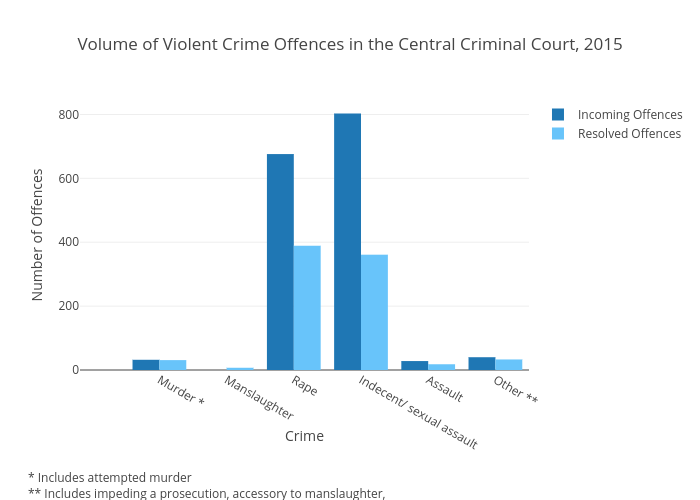 Volume of Violent Crime Offences in the Central Criminal Court, 2015 | filled grouped bar chart made by Kirbreton | plotly
