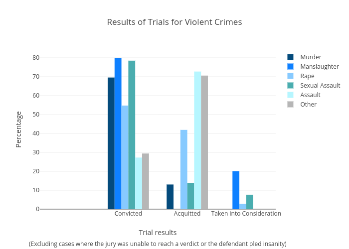 Results of Trials for Violent Crimes | bar chart made by Kirbreton | plotly