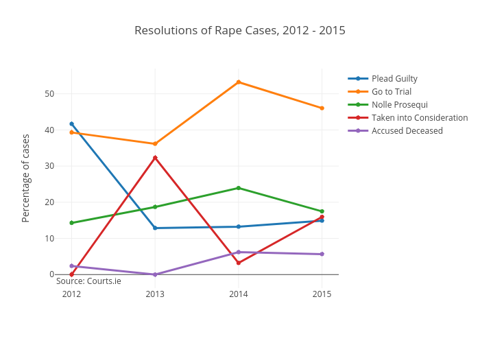 Resolutions of Rape Cases, 2012 - 2015 | line chart made by Kirbreton | plotly
