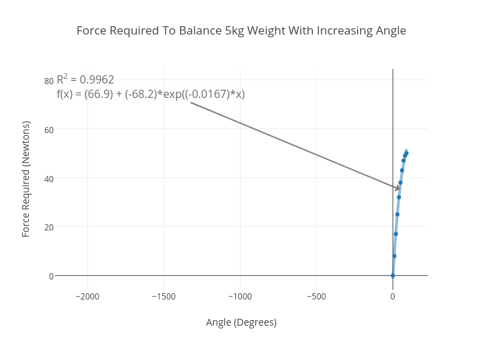 Force Required To Balance 5kg Weight With Increasing Angle Scatter