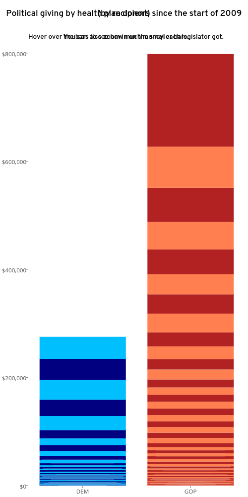 Political giving by health plan donors since the start of 2009(by recipient) | bar chart made by Kmlafond | plotly