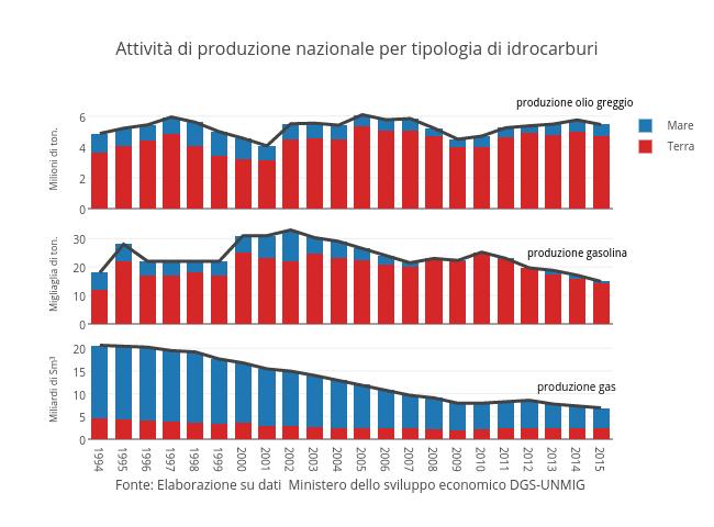 Attività di produzione nazionale per tipologia di idrocarburi | stacked bar chart made by Kode | plotly