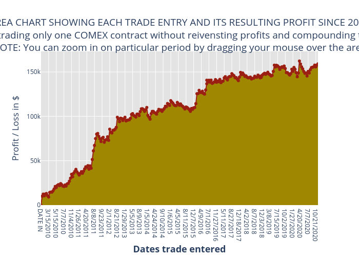 AREA CHART SHOWING EACH TRADE ENTRY AND ITS RESULTING PROFIT SINCE 2010* Data is based on trading only one COMEX contractwithout reivensting profits and compounding them along the way |  made by Konradu | plotly