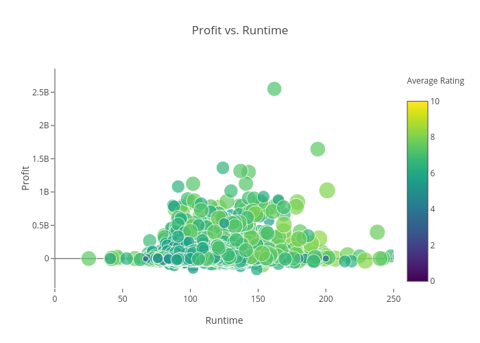 runtime | scatter chart made by kpanchal | plotly kpanchal's interactive  graph