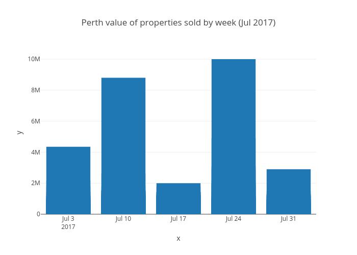 Perth value of properties sold by week (Jul 2017) | bar chart made by Kptyap | plotly