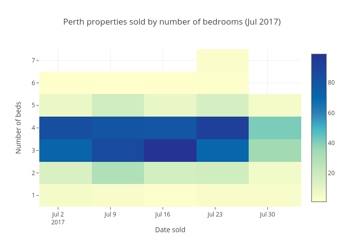 Perth properties sold by number of bedrooms (Jul 2017) | heatmap made by Kptyap | plotly