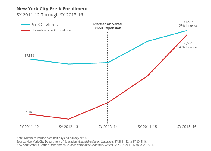 Special Education Enrollment Increases >> Missed Opportunity Under Identification Of Homeless Children In Nyc