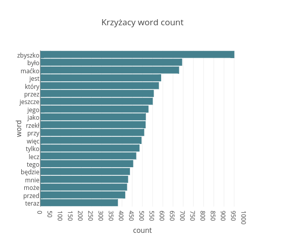 Krzyżacy word count