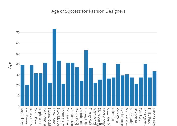 Fashion Designers In