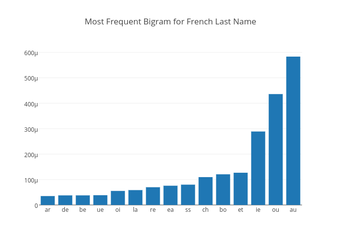 Most Frequent Bigram For French Last Name
