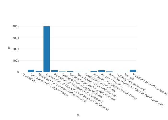 B vs A   bar chart made by Kwame   plotly