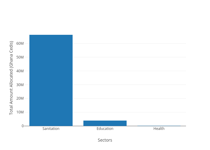 Total Amount Allocated (Ghana Cedis) vs Sectors | bar chart made by Kwame | plotly