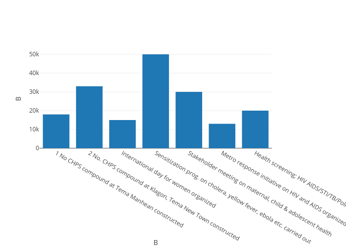 B vs B | bar chart made by Kwame | plotly