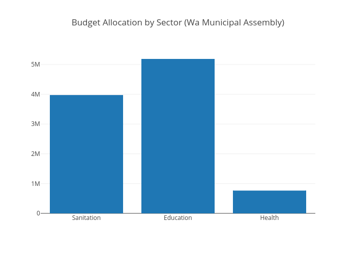 Budget Allocation by Sector (Wa Municipal Assembly) | bar chart made by Kwame | plotly