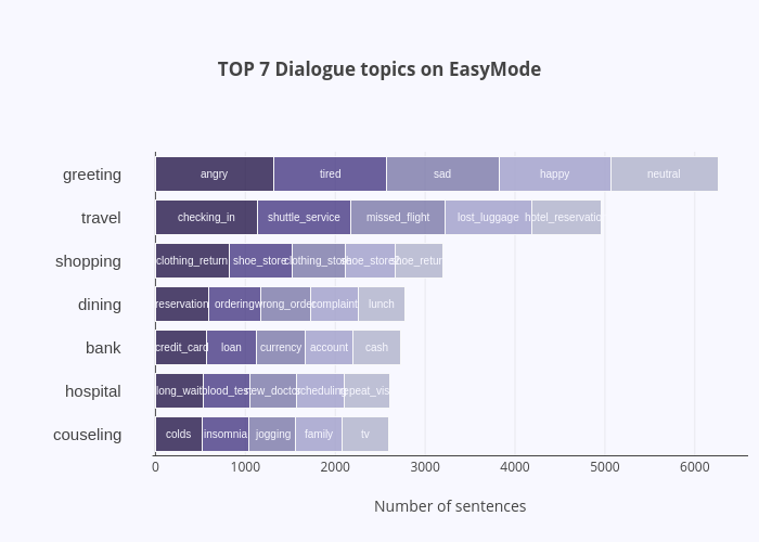 TOP 7 Dialogue topics on EasyMode | stacked bar chart made by Kwangje | plotly