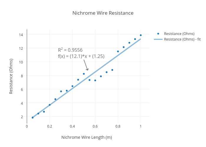 Generous nichrome wire resistance chart pictures inspiration wire resistance scatter chart made by kylebali101 plotly greentooth Choice Image