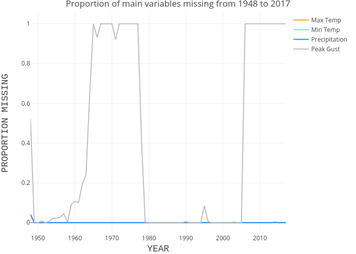 Mt Washington Proportion of Missing Main Variables Data Per Year
