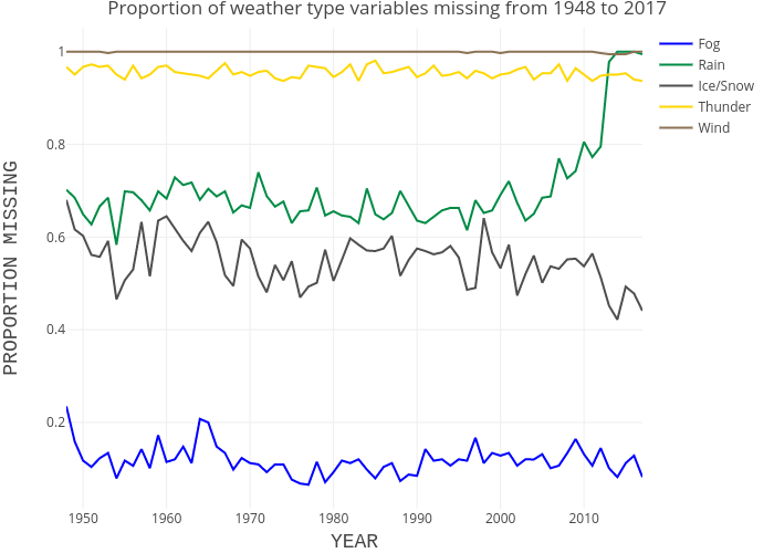 Mt Washington Proportion of Missing Weather Type Data Per Year