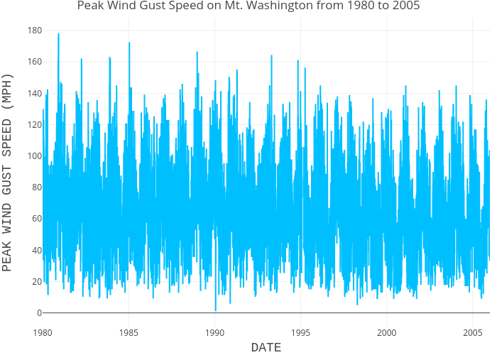 Mt Washington Peak Wind Gust Speeds from 1980 to 2005