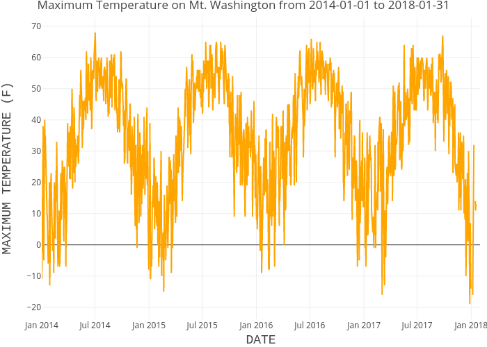 Mt Washington Maximum Daily Temperature Plot