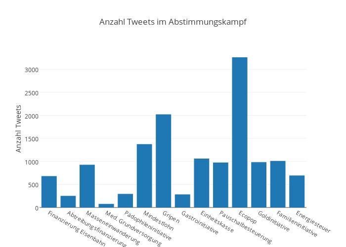 Anzahl Tweets im Abstimmungskampf