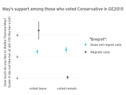 May's support among those who voted Conservative in GE2015 | with vertical error bars made by Lac.horvath | plotly